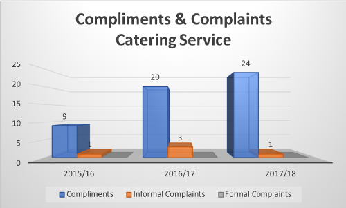 Compliments and complaints catering