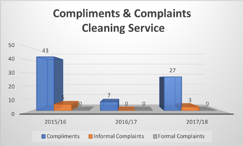 Compliments and complaints cleaning service