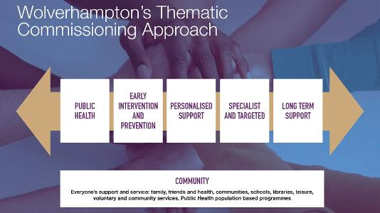 Wolverhampton's Thematic Commissioning Approach